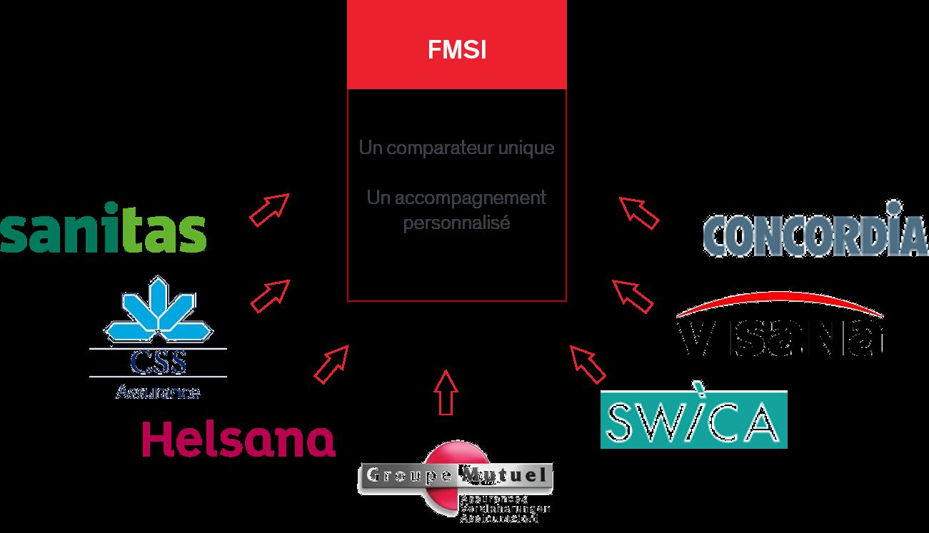 comparer-assureurs-sante-maladie-suisse