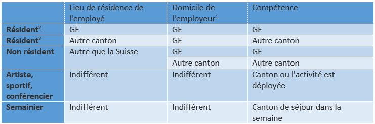 competence-territoriale-impot-a-la-source