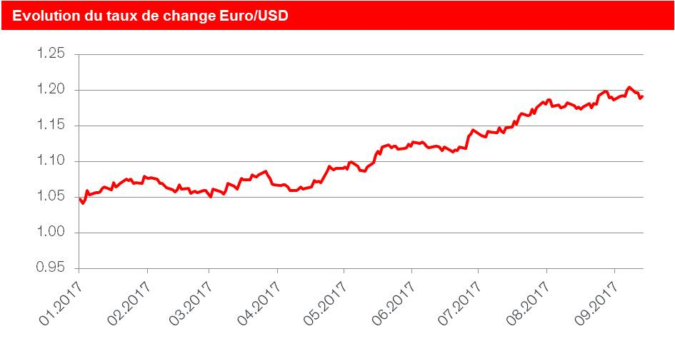Evolution du taux de change euro/USD