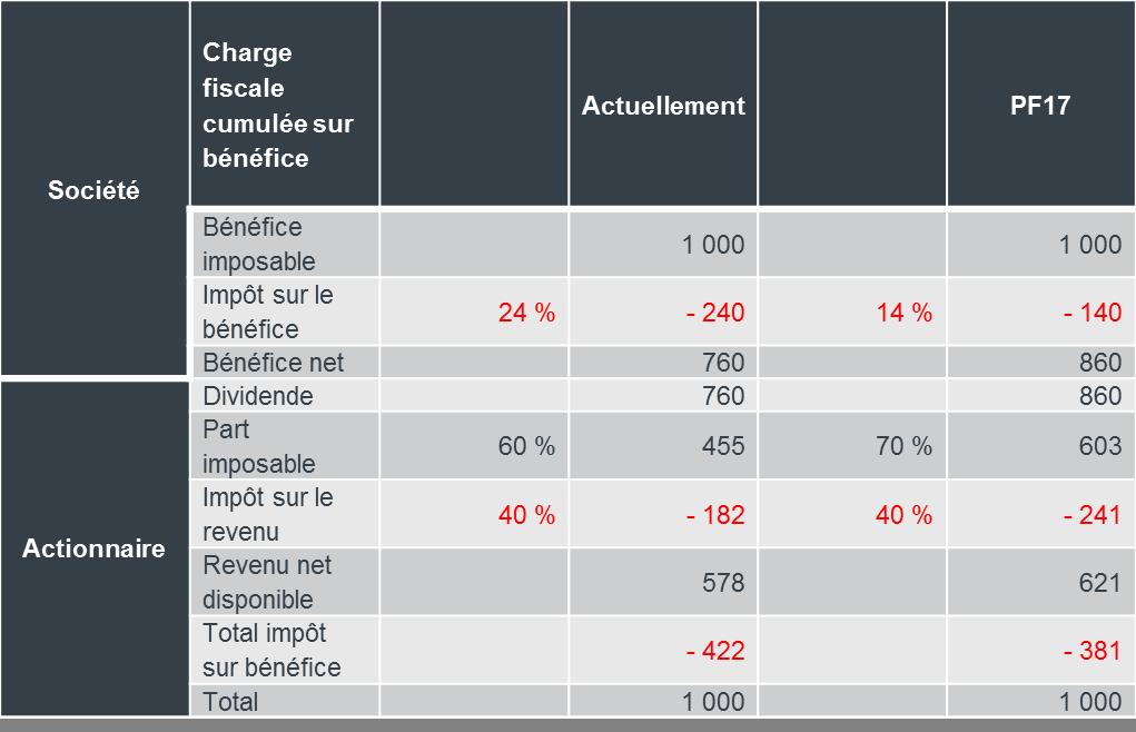 Imposition partielle des dividendes de participation
