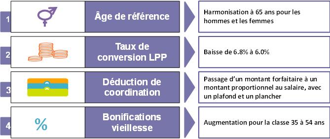 Les 4 impacts majeurs sur la LPP