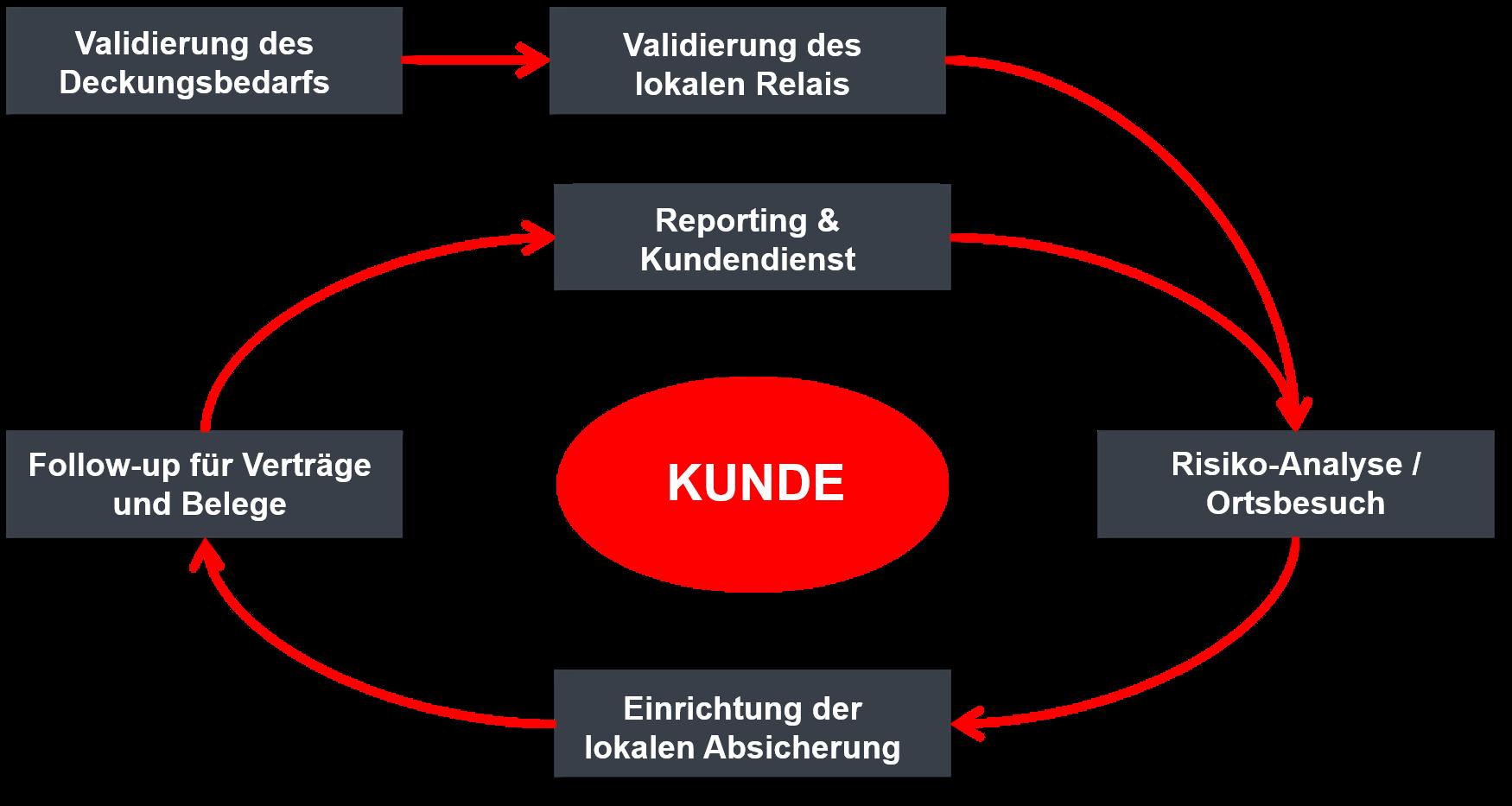 netwerk_international_de