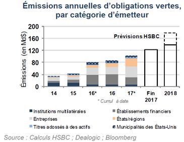 Emissions annuelles d'obligations vertes