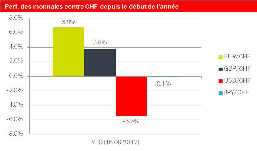 Performance des monnaies contre CHF depuis le début de l'année