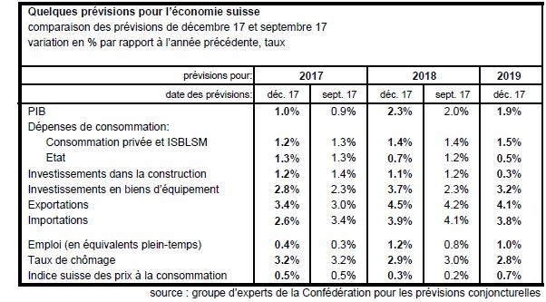 Prévisions pour l'économie suisse