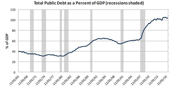 Total Public Debt as Percent of GDP
